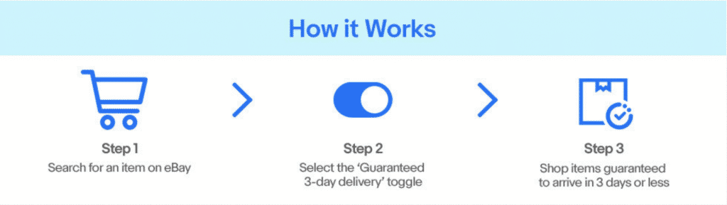 What is eBay Guaranteed Delivery